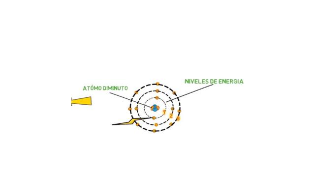 Model atòmic de Bohr