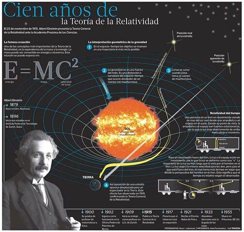 La teoria de la relativitat