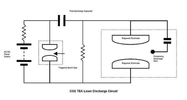 TEA Co2
