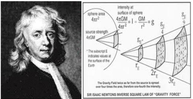 Isaac Newton thory began