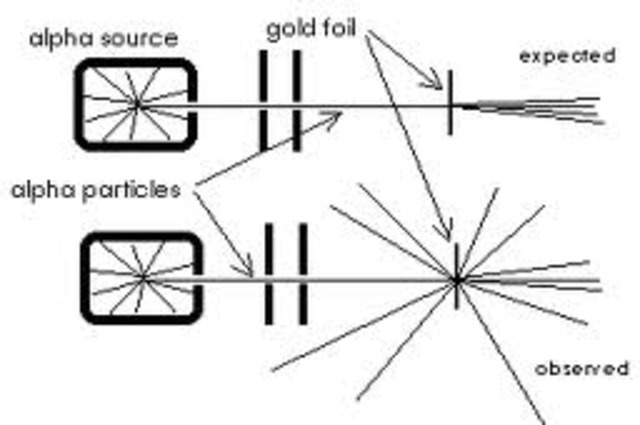 Ernest Rutherford's  Theroy Began
