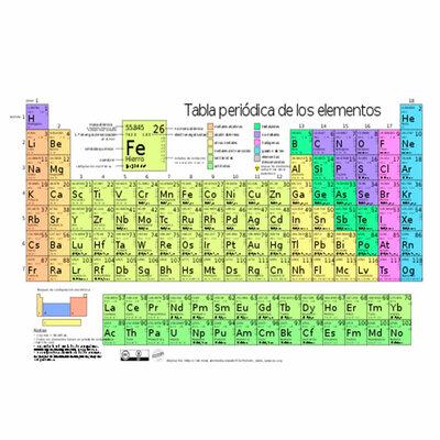 tabla periódica timeline