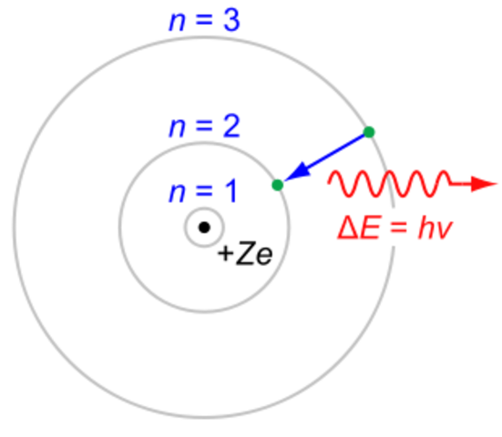 Niels Bohr's Atomic Theory