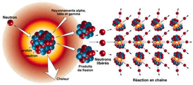 Réaction en chaine et fission nucléaire