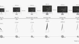 Évolution de l'iMac timeline