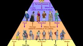 Une nouvelle organisation de l'empire : la féodalité timeline