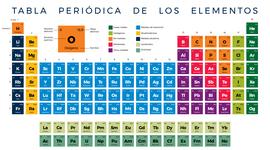 LINEA DEL TIEMPO DE LA TABLA PERIÓDICA timeline