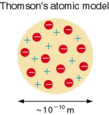 Thomson Makes Subatomic Particles a Reality