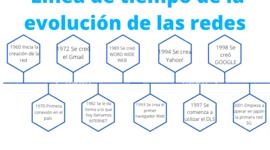 Redes timeline