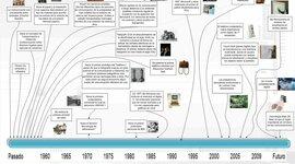 Agrego otra cronologia timeline