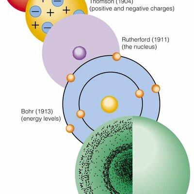 Model of the Atom Over History timeline