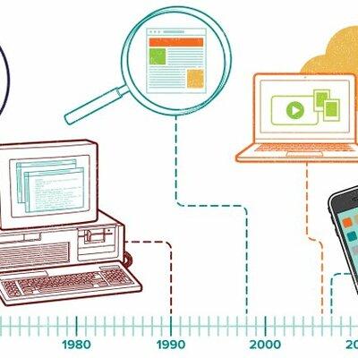 Evolución Internet timeline