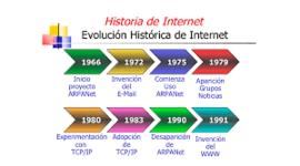 Evolución de internet timeline