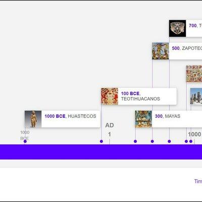 Gráfica en la Cultura. timeline