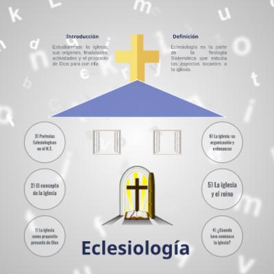 Linea del tiempo eclesiologia-Samuel Agudelo López timeline