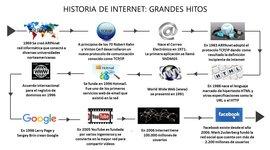 Historia de internet timeline
