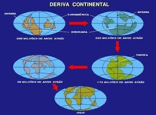 Dietz propuso la deriva continental