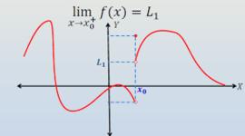 Limites y continuidad de funciones timeline