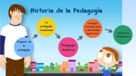 Acontecimientos históricos de la Pedagogia timeline
