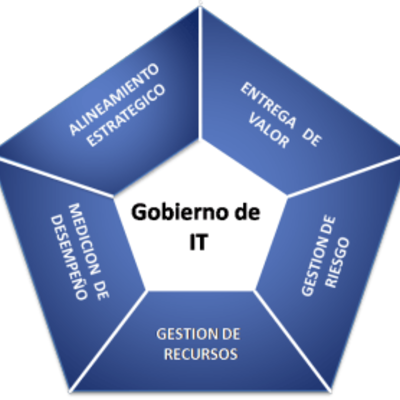 COBIT 5 timeline
