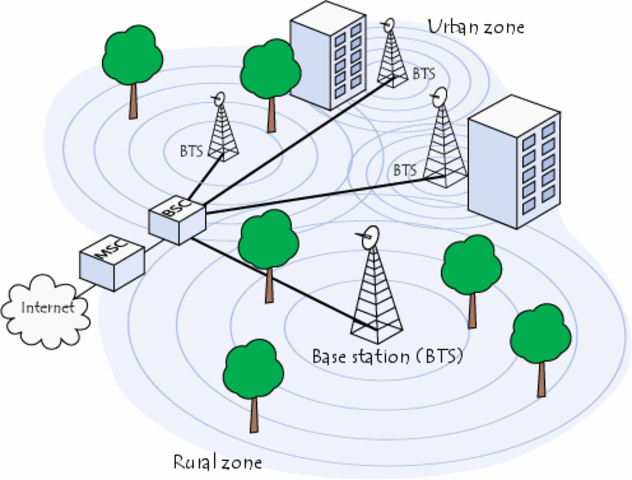 First cellular network