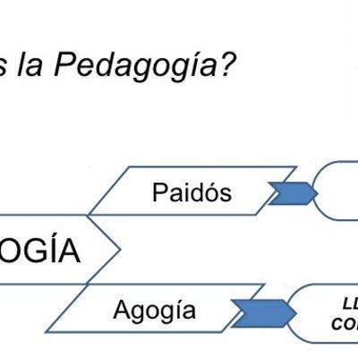 Historia de la Pedagogía timeline
