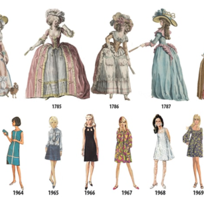 The History of Women's Clothing Trends timeline