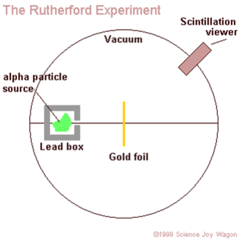 Rutherford discovered the Nucleus
