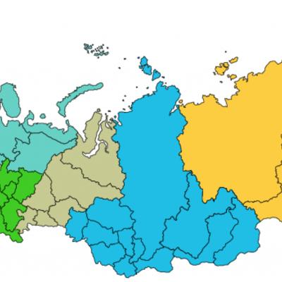 История России timeline