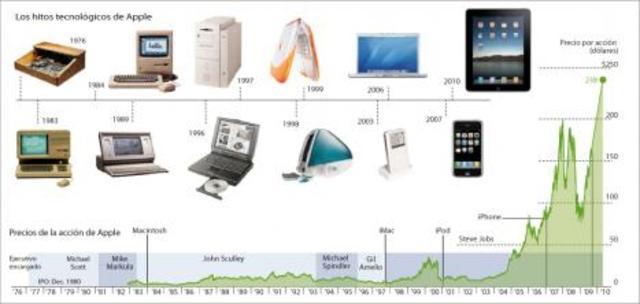 Segunda etapa en Apple