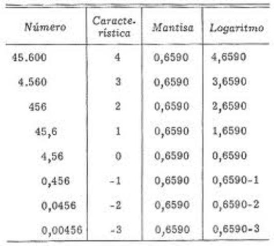 Logaritmos y regla de cálculo.