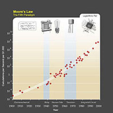 La Ley de Moore.