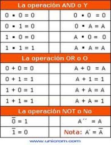 el algebre de Boole