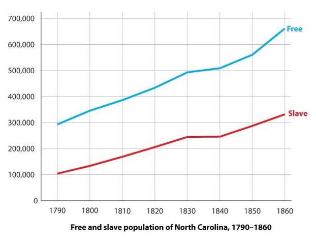 Slave Population skyrockets