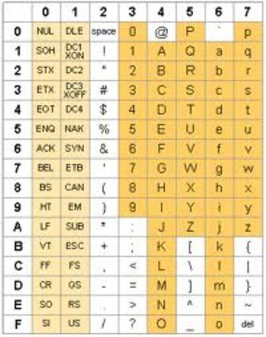 codigo ASCII.