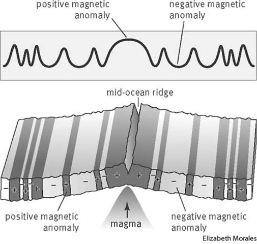 Hypothesis presented explaining magnetic reversal stripes on ocean floor