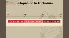 Los Tupamaros y la Dictadura en Uruguay. Antecedentes y desarrollo. timeline