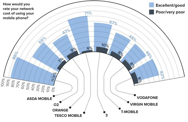 The Prices of Calls Made to Mobile Phones