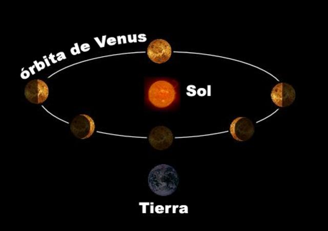Venus Fases