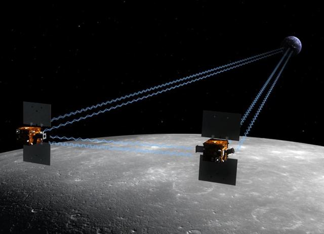 Gravity Recovery and Interior Labratory Orbiter