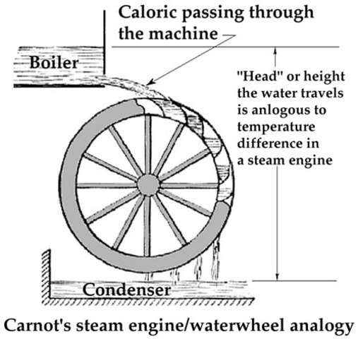 A Termodinâmica e a máquina a vapor