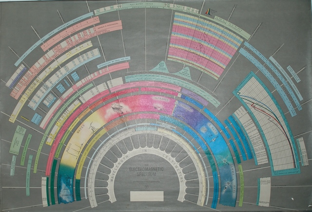O Eletromagnetismo - Oersted e Faraday