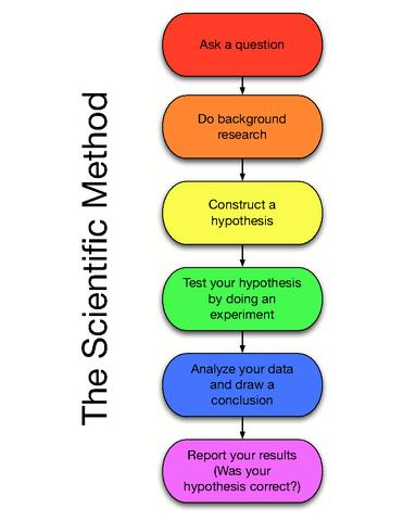 The Scentific Method