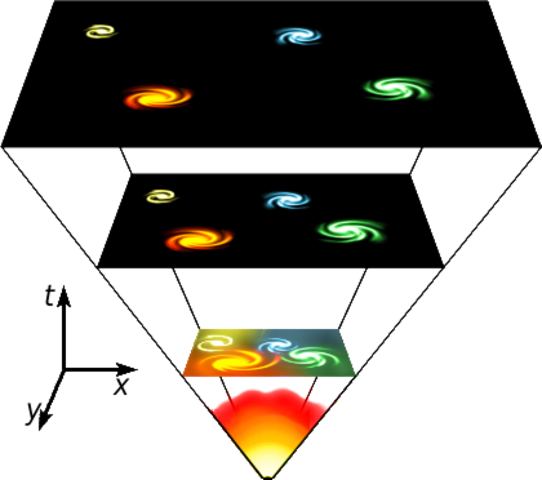 Big bang theory is introduced