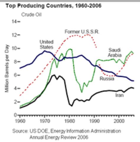 Olie krise i USA