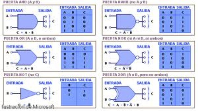 puerta logica AND