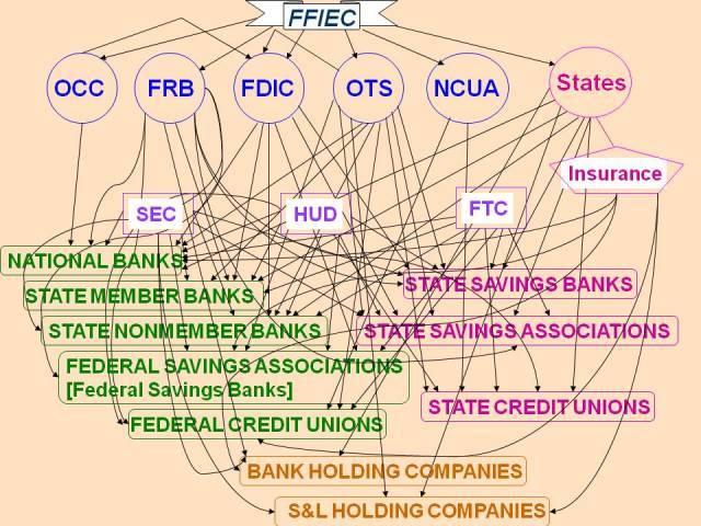 National Banks Act
