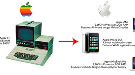 iTime: A History of Apple timeline