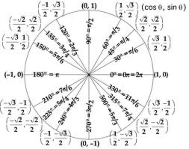 Pre Calculus and Trigonometry
