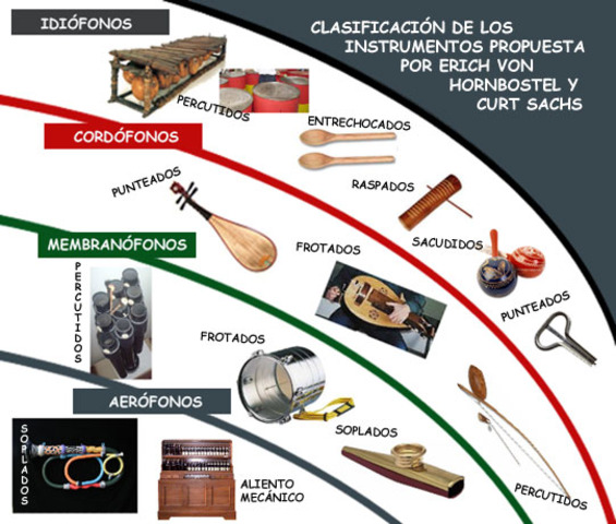 Hornbostel-Sachs System